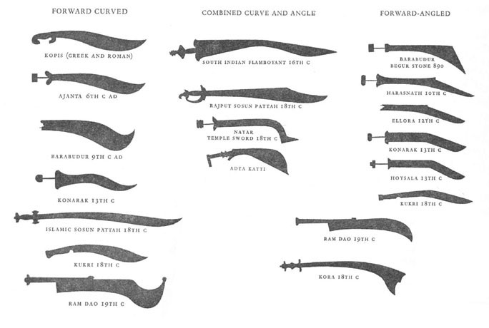 kopis-bladed weapons